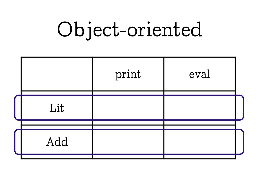 Object-oriented print eval Lit Add
