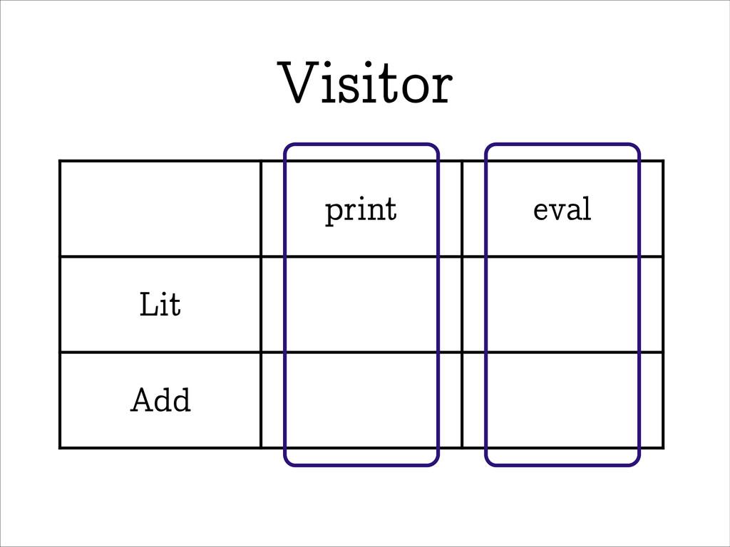 Visitor print eval Lit Add