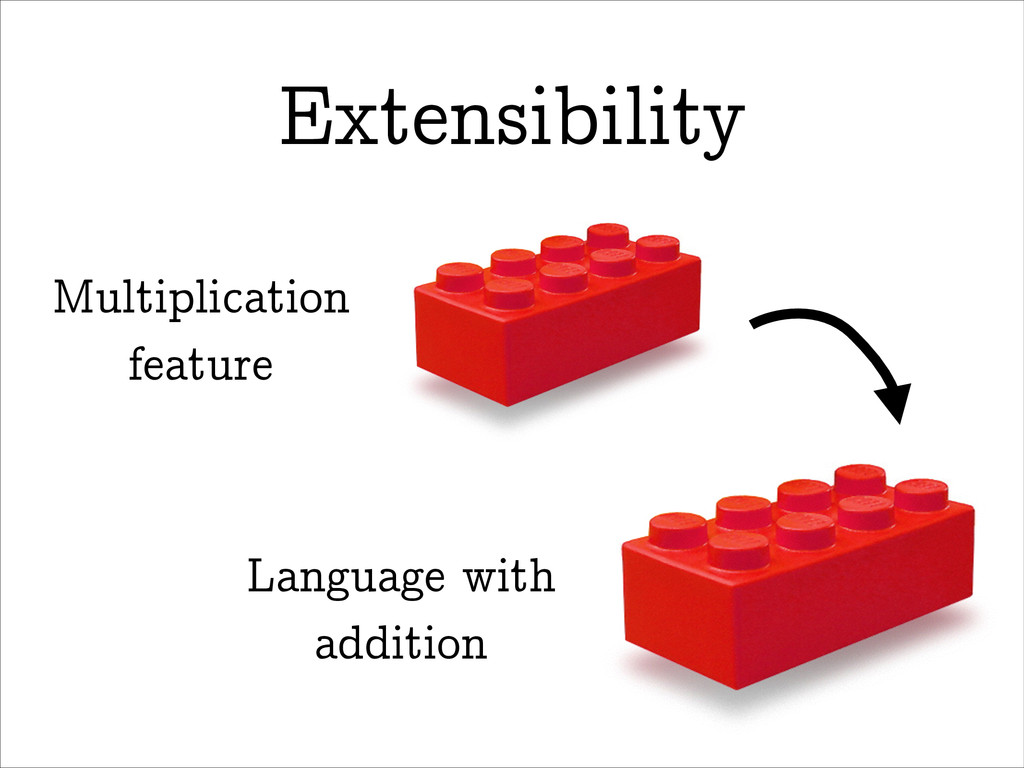 Extensibility Language with addition Multiplica...