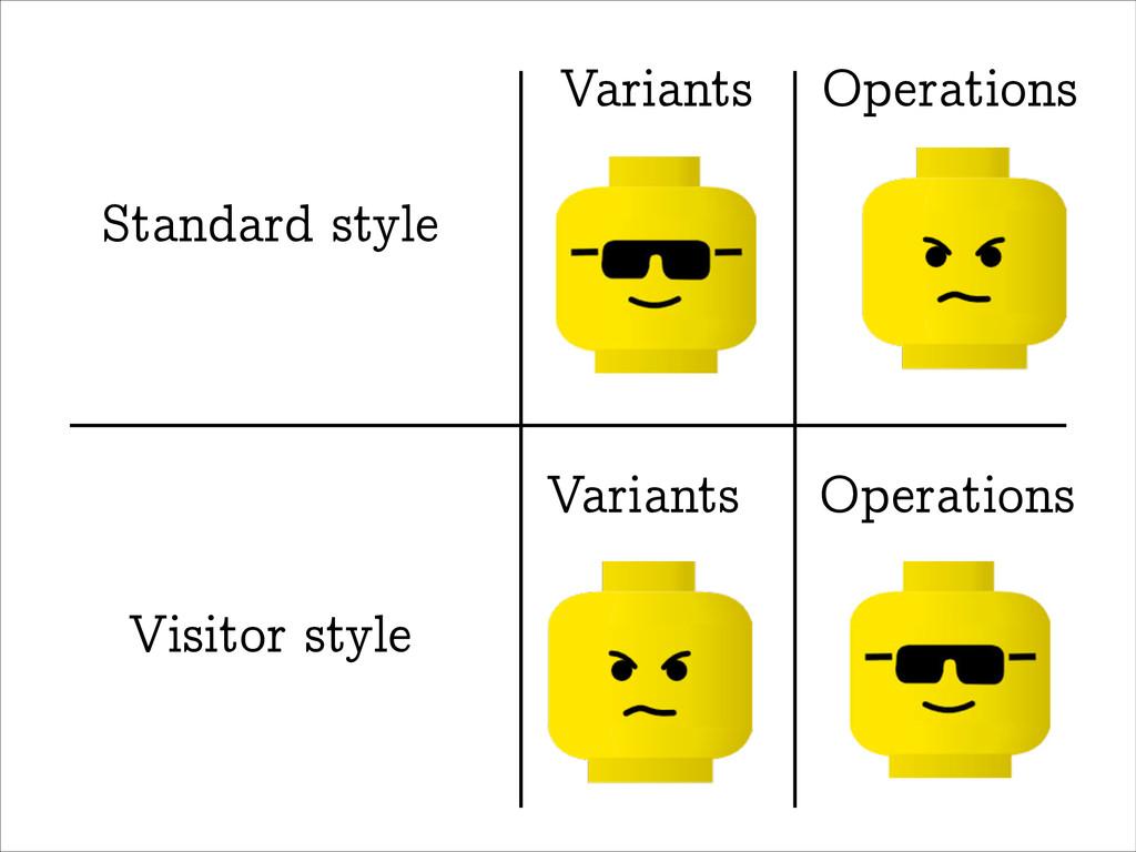 Variants Operations Variants Operations Standar...
