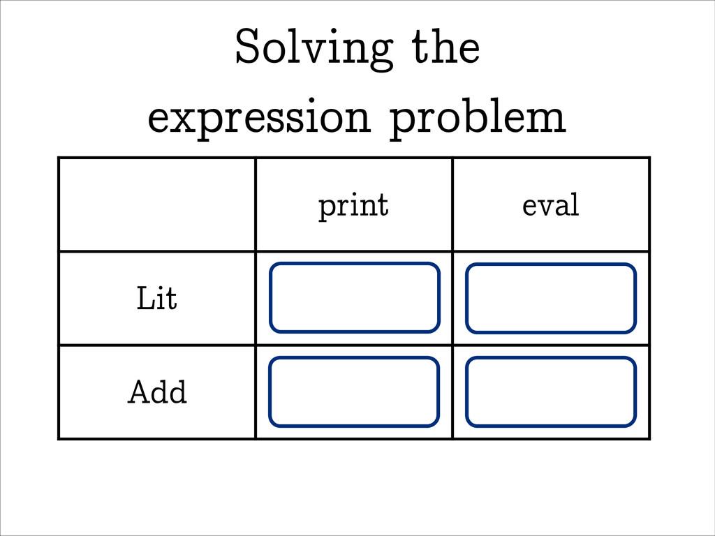 Solving the  expression problem print eval Lit...