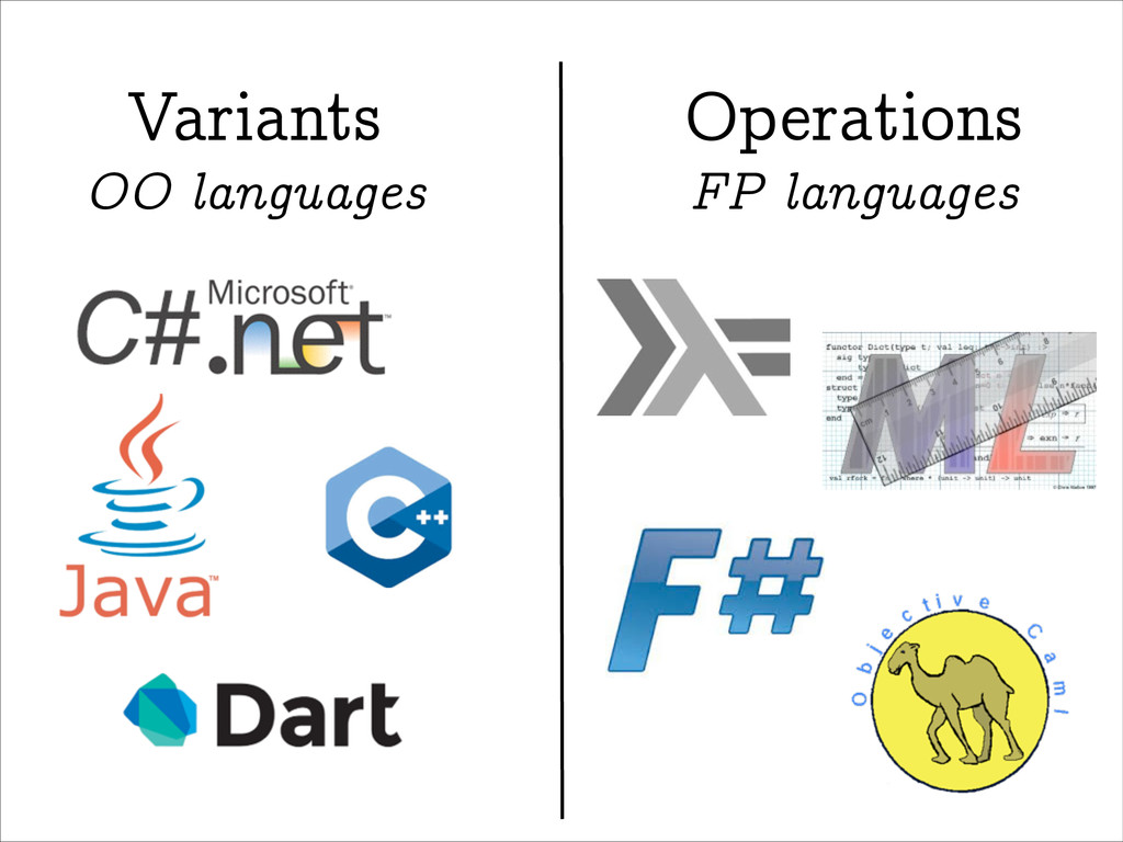 Variants Operations OO languages FP languages