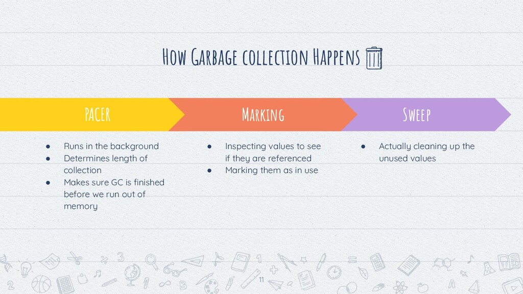 How Garbage collection Happens 11 Sweep ● Actua...