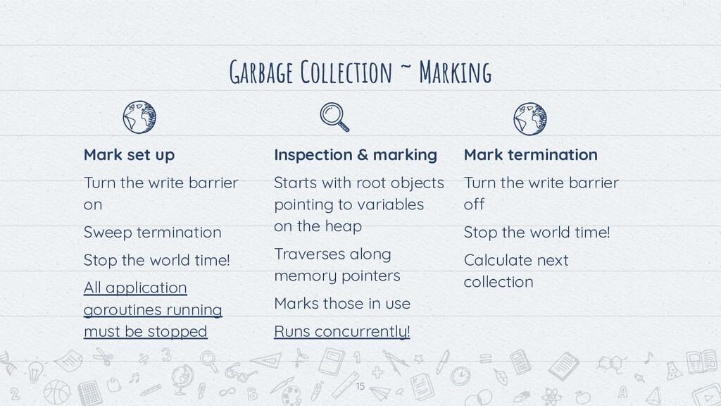 Garbage Collection ~ Marking Mark set up Turn t...