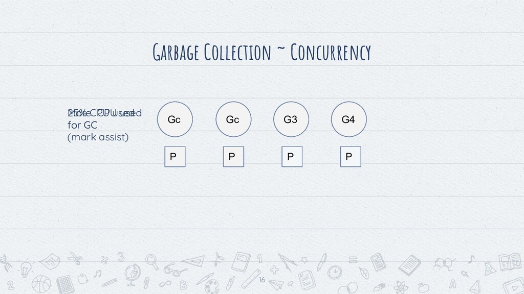 Garbage Collection ~ Concurrency 16 G1 G2 G3 G4...