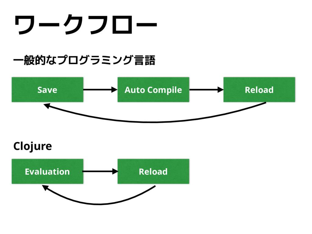 ワークフロー Save Auto Compile Reload Evaluation Relo...