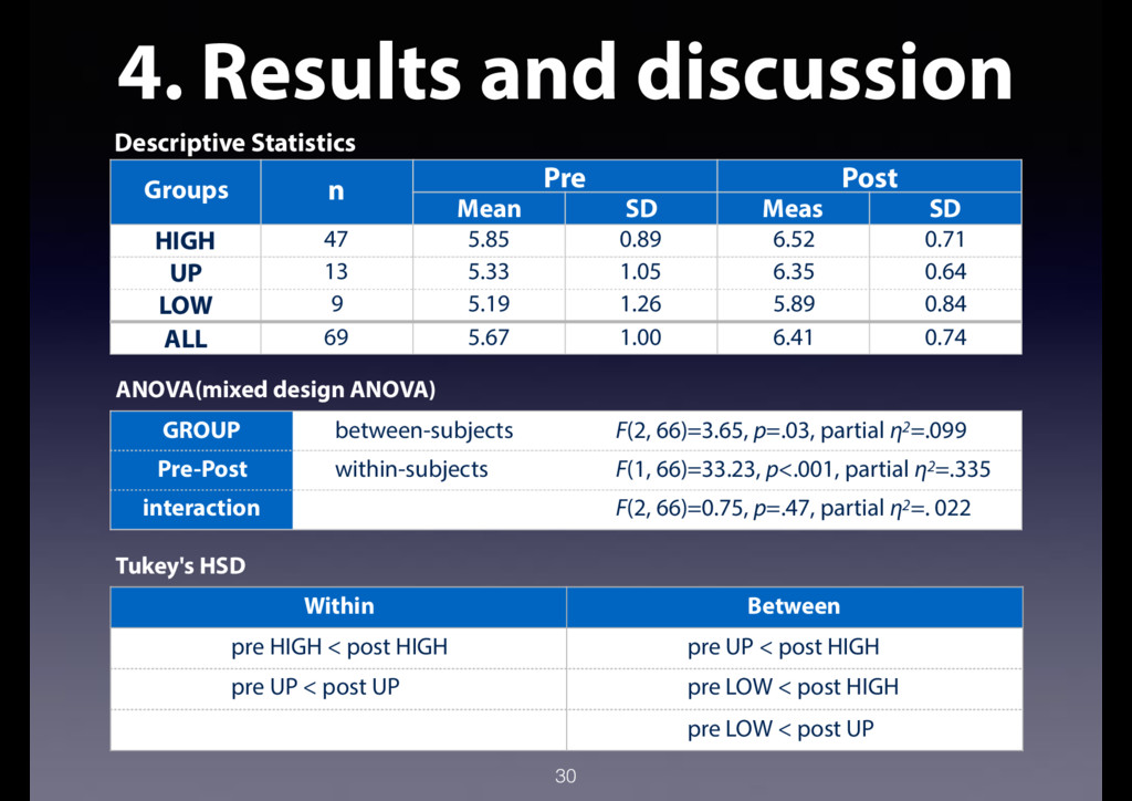 4. Results and discussion 30 Descriptive Statis...