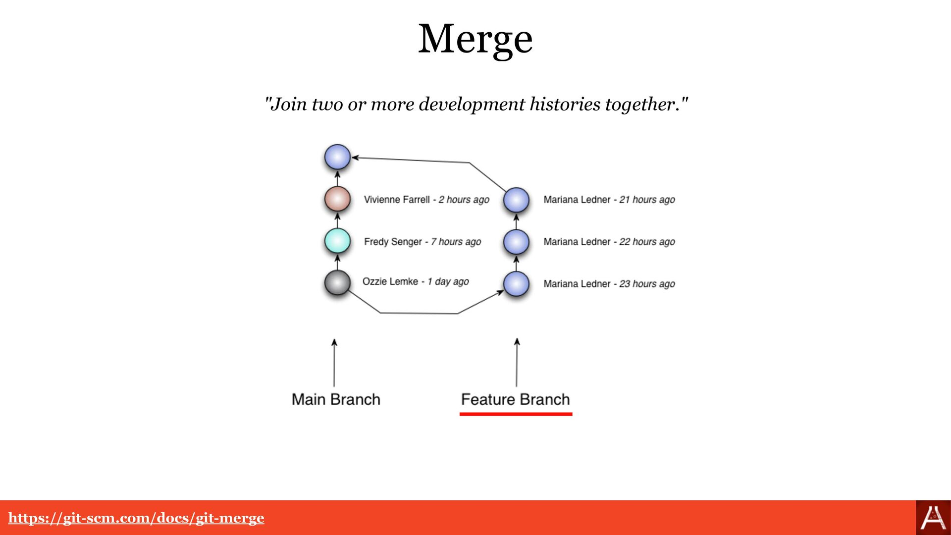 "Merge ""Join two or more development histories t..."