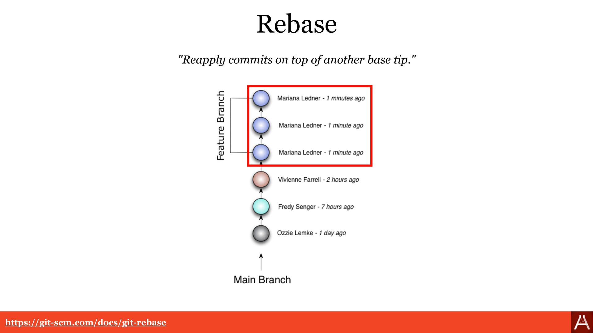 "Rebase ""Reapply commits on top of another base ..."
