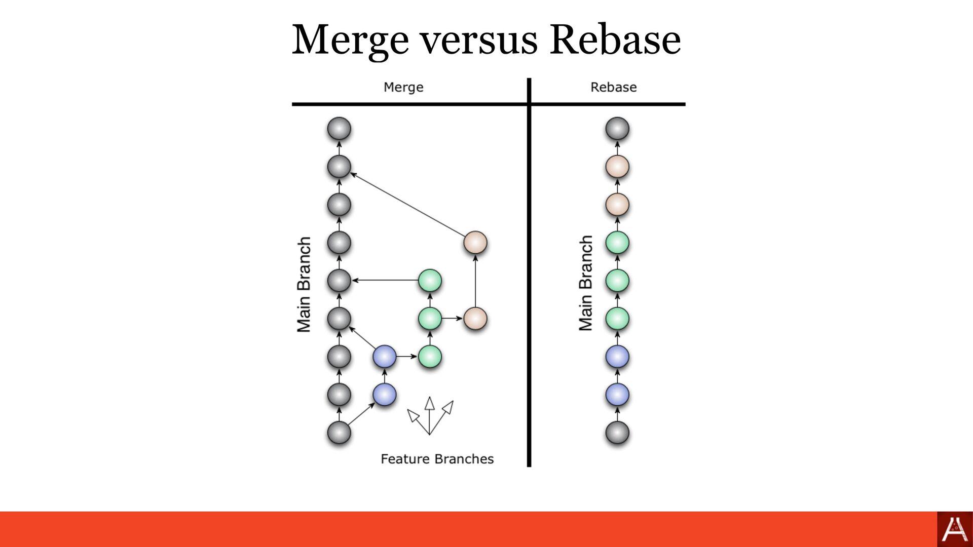 Merge versus Rebase