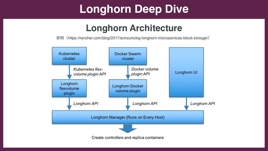 Longhorn Deep Dive Longhorn Architecture 参照(htt...