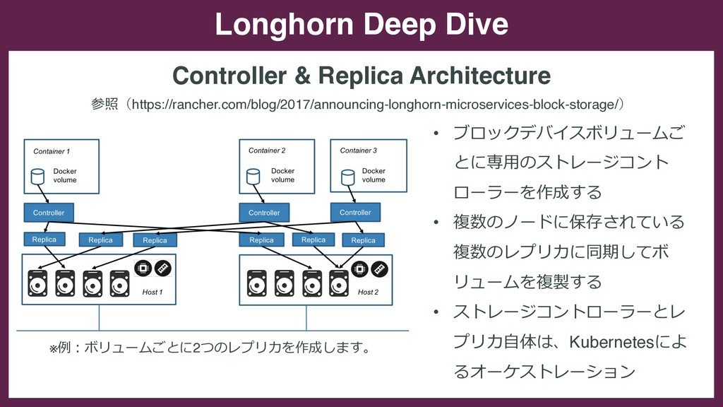 Longhorn Deep Dive Controller & Replica Archite...