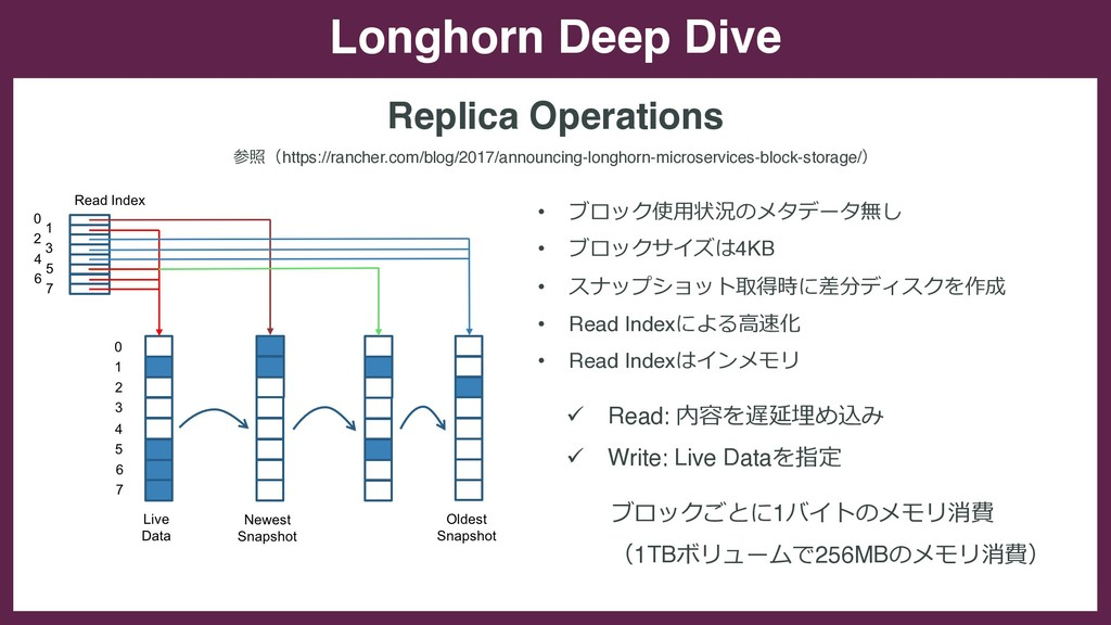 Longhorn Deep Dive Replica Operations • ブロック使⽤状...