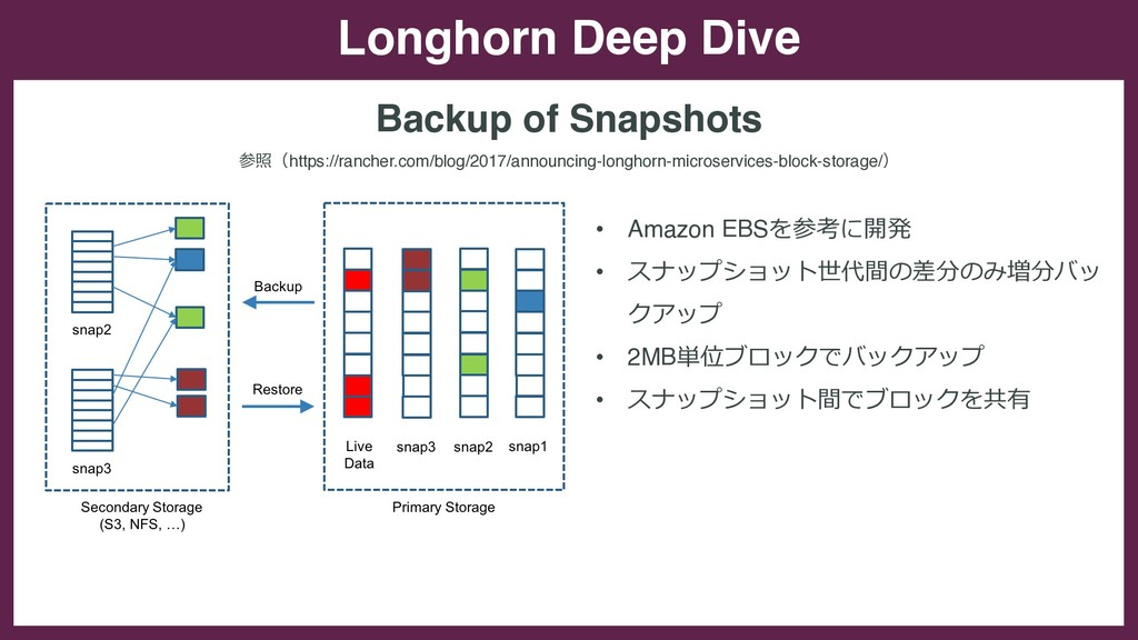 Longhorn Deep Dive Backup of Snapshots • Amazon...
