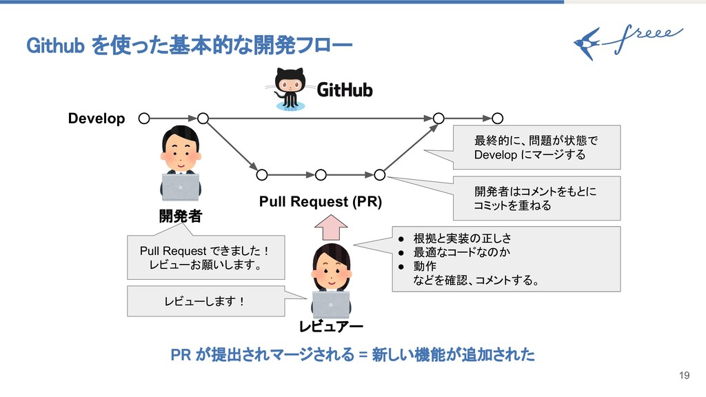 19 Github を使った基本的な開発フロー Pull Request (PR) Devel...