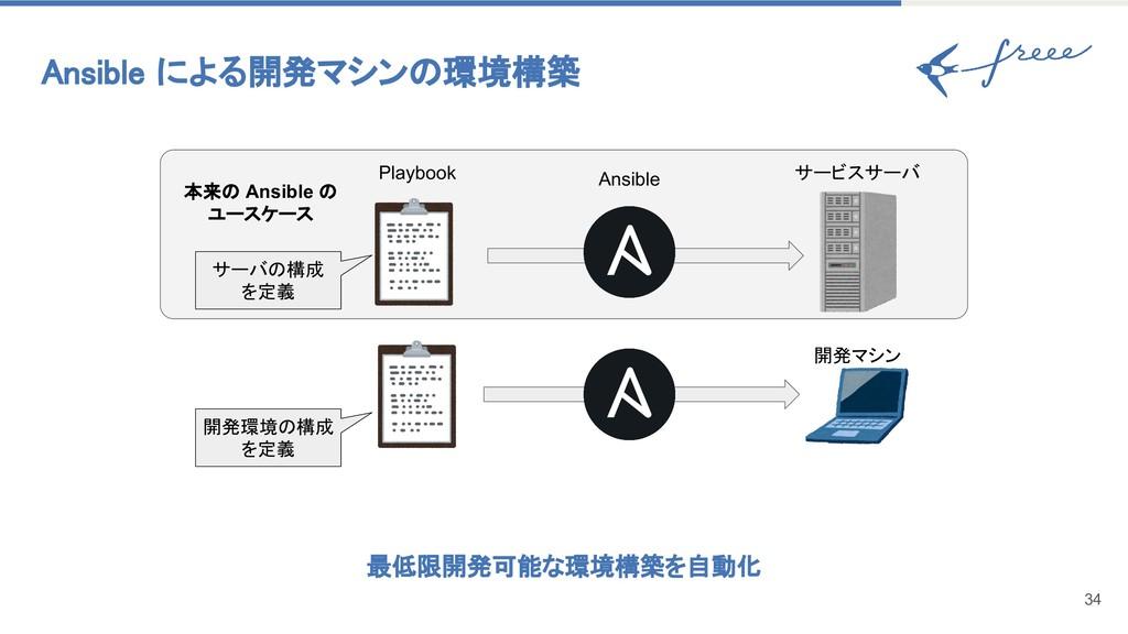 Ansible による開発マシンの環境構築 34 Playbook Ansible 本来の A...