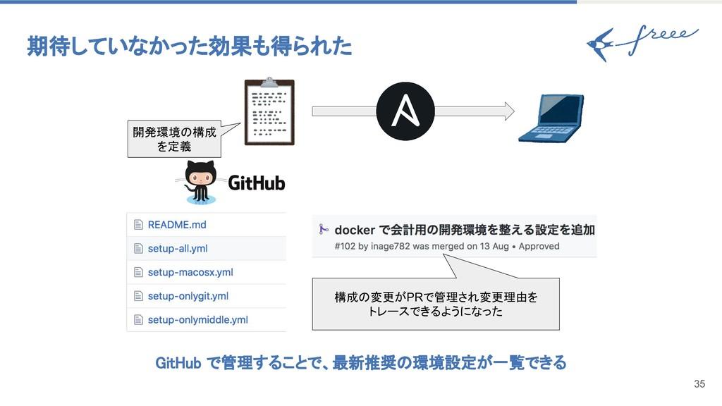 期待していなかった効果も得られた 35 開発環境の構成 を定義 GitHub で管理することで...