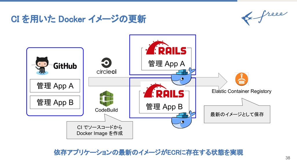 CI を用いた Docker イメージの更新 38 管理 App A 管理 App B 依存ア...