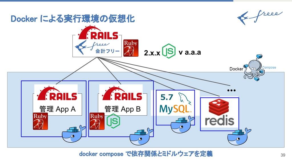 Docker による実行環境の仮想化 39 管理 App A 管理 App B v a.a.a...
