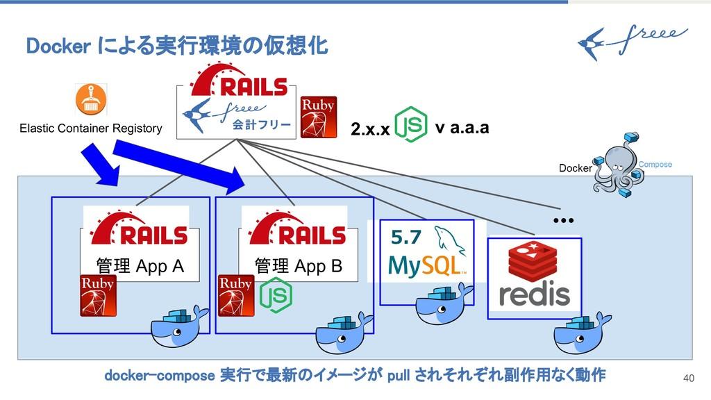 Docker による実行環境の仮想化 40 管理 App A 管理 App B v a.a.a...