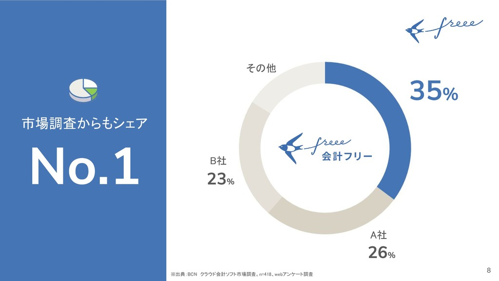 8 市場調査からもシェア No.1 35% A社 B社 その他 26% 23% ※出典:BCN...