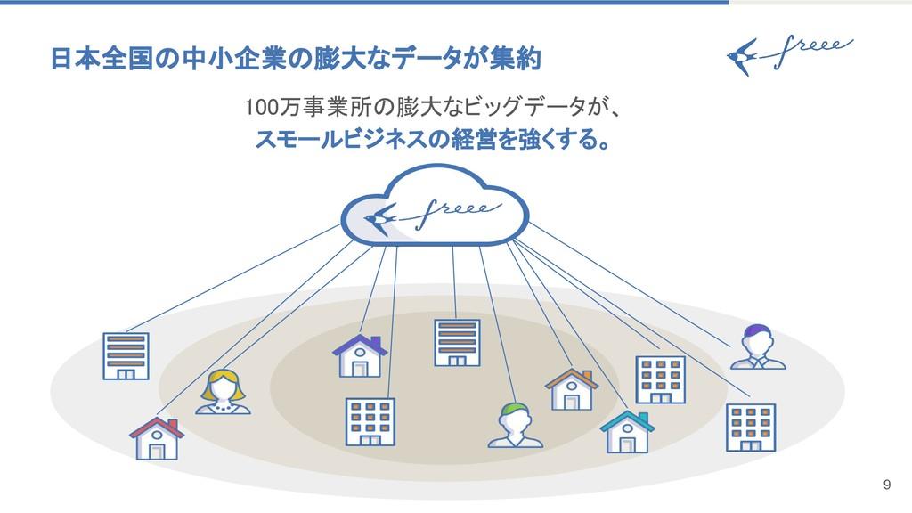日本全国の中小企業の膨大なデータが集約 9 100万事業所の膨大なビッグデータが、 スモールビ...