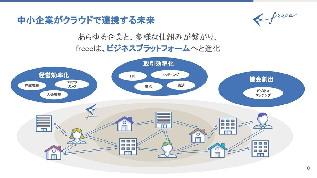 中小企業がクラウドで連携する未来 10 あらゆる企業と、多様な仕組みが繋がり、 freeeは、...