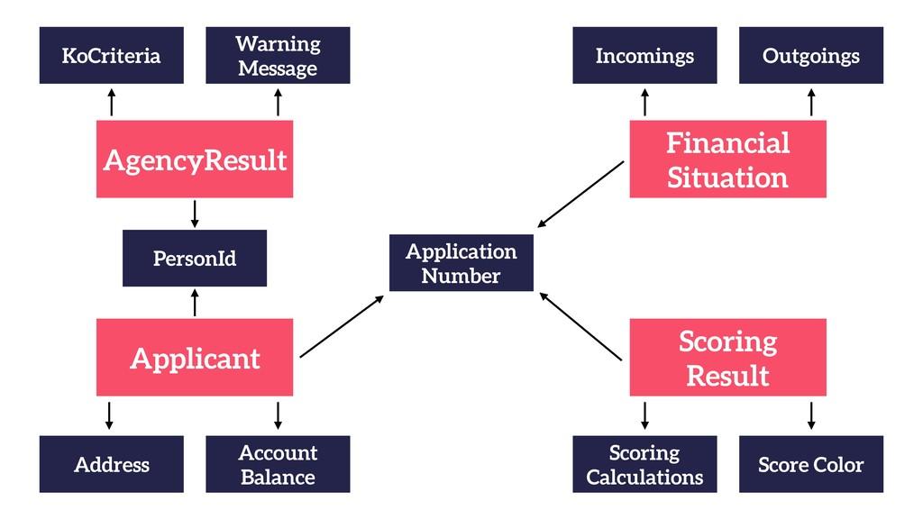 Applicant Address Account Balance Scoring Res...