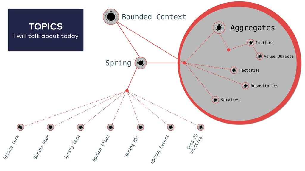 Bounded Context Spring Spring Core Spring Boot ...