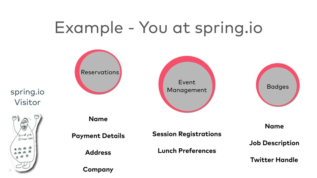 Example - You at spring.io Reservations Event ...