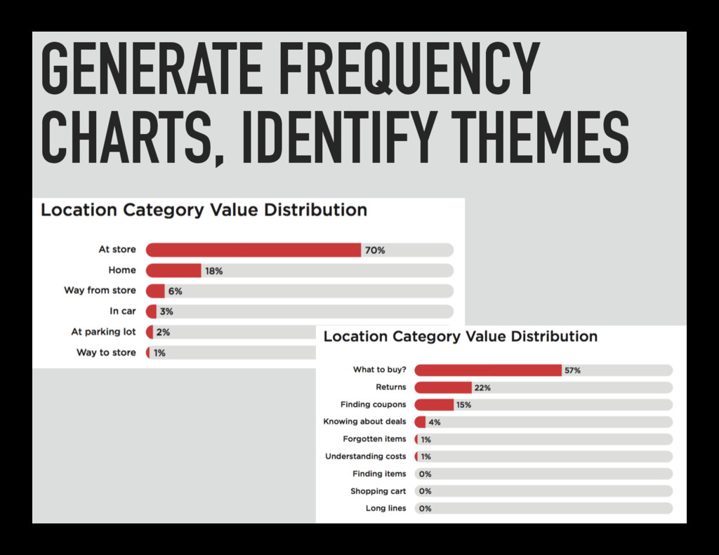 GENERATE FREQUENCY CHARTS, IDENTIFY THEMES