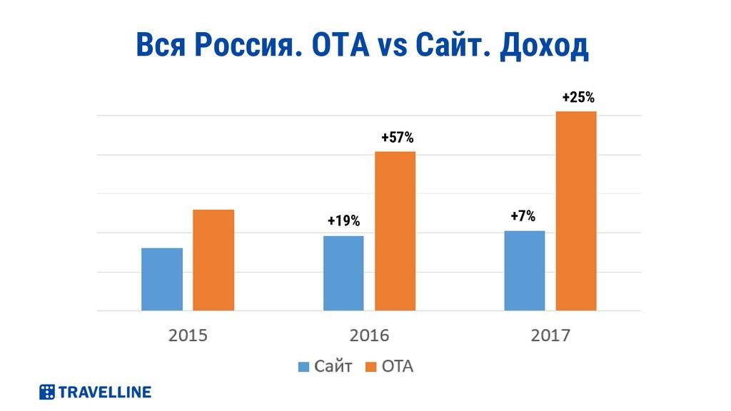 Вся Россия. ОТА vs Сайт. Доход +19% +57% +7% +2...
