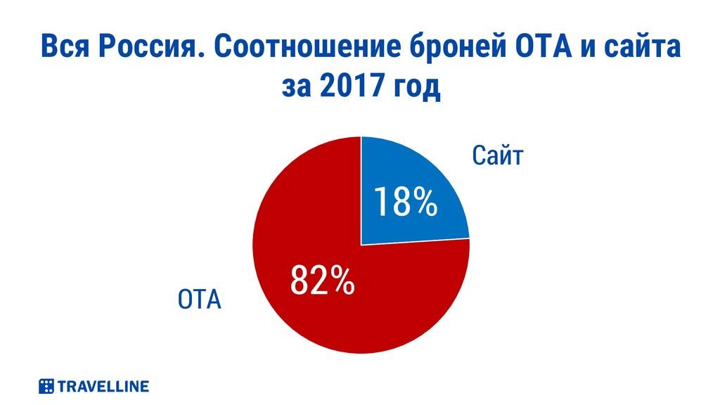 Вся Россия. Соотношение броней ОТА и сайта за 2...