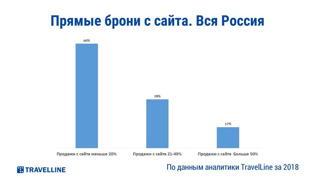 Прямые брони с сайта. Вся Россия 84% 16% По дан...