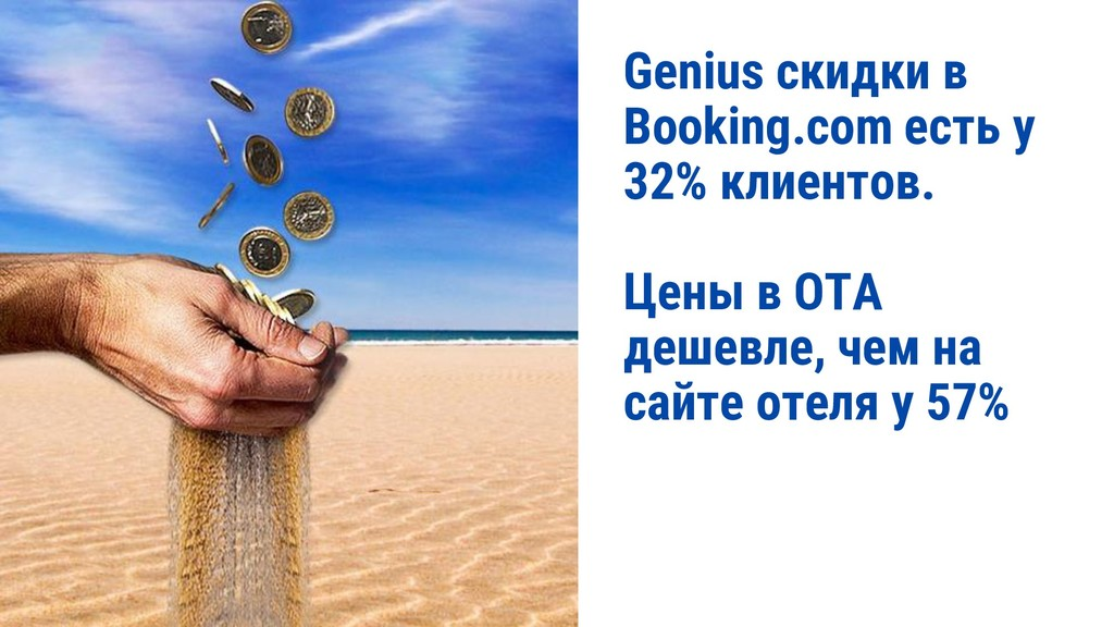 Genius скидки в Booking.com есть у 32% клиентов...