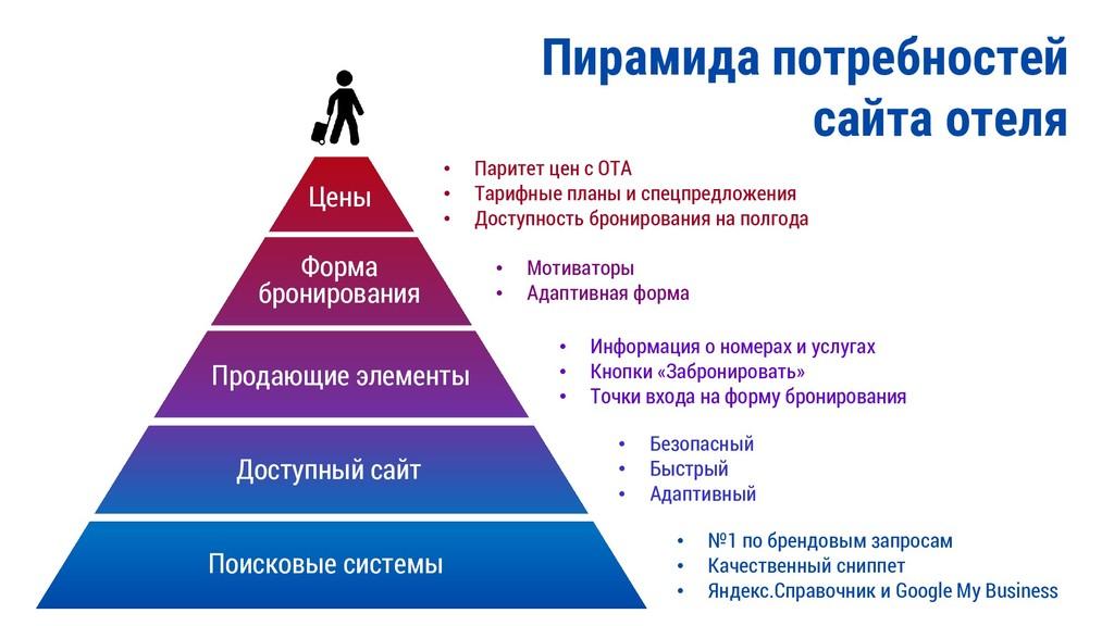 Пирамида потребностей сайта отеля Поисковые сис...
