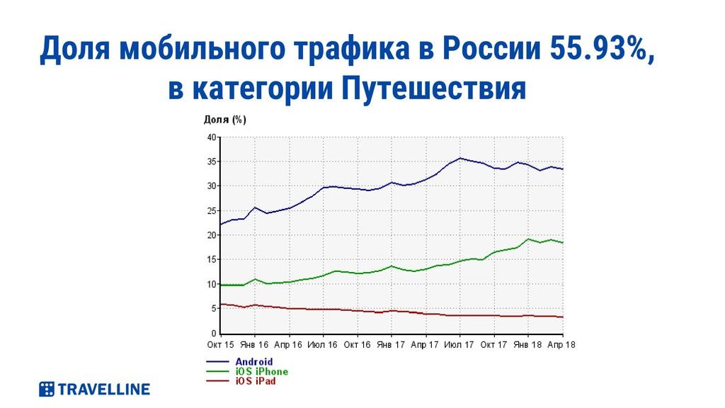 Доля мобильного трафика в России 55.93%, в кате...