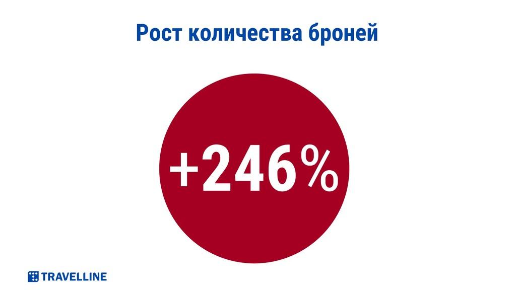 Рост количества броней +246%