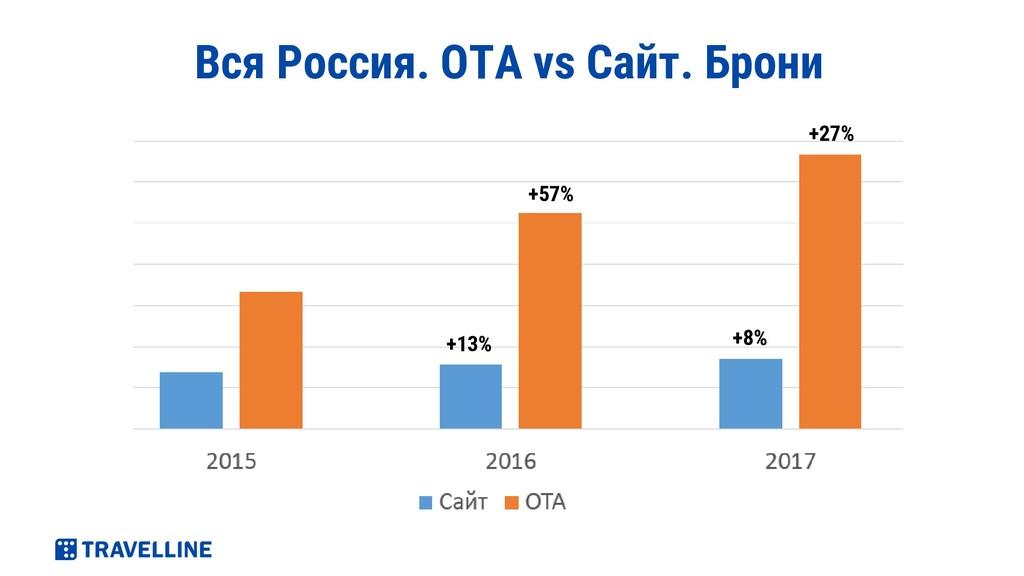 Вся Россия. ОТА vs Сайт. Брони +13% +57% +8% +2...
