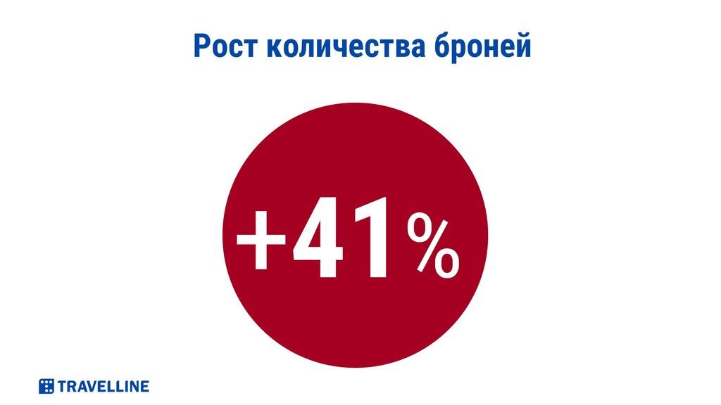 Рост количества броней +41%