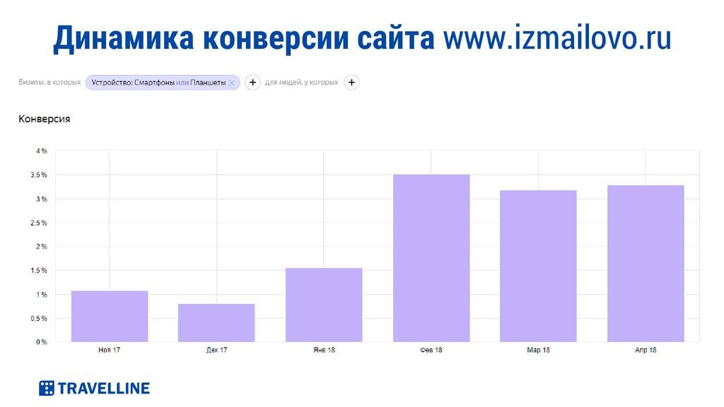 Динамика конверсии сайта www.izmailovo.ru
