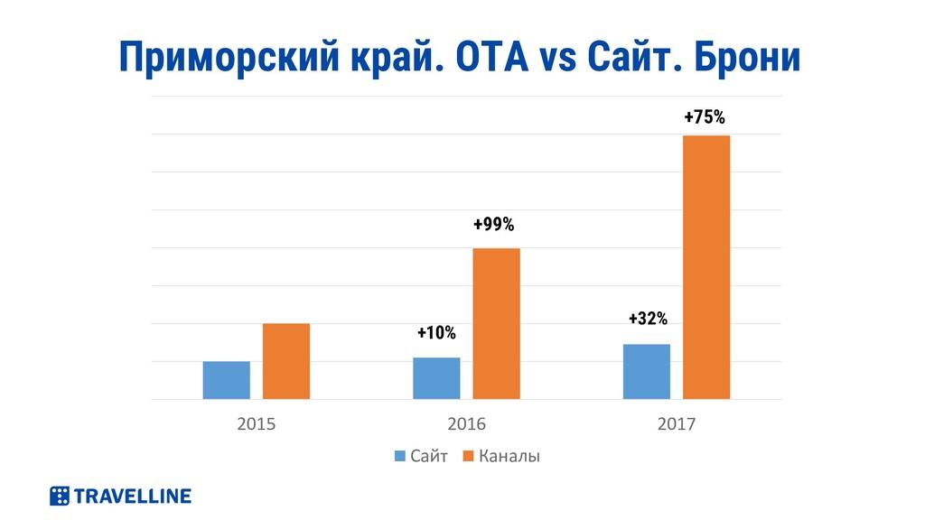 2015 2016 2017 Сайт Каналы Приморский край. ОТА...