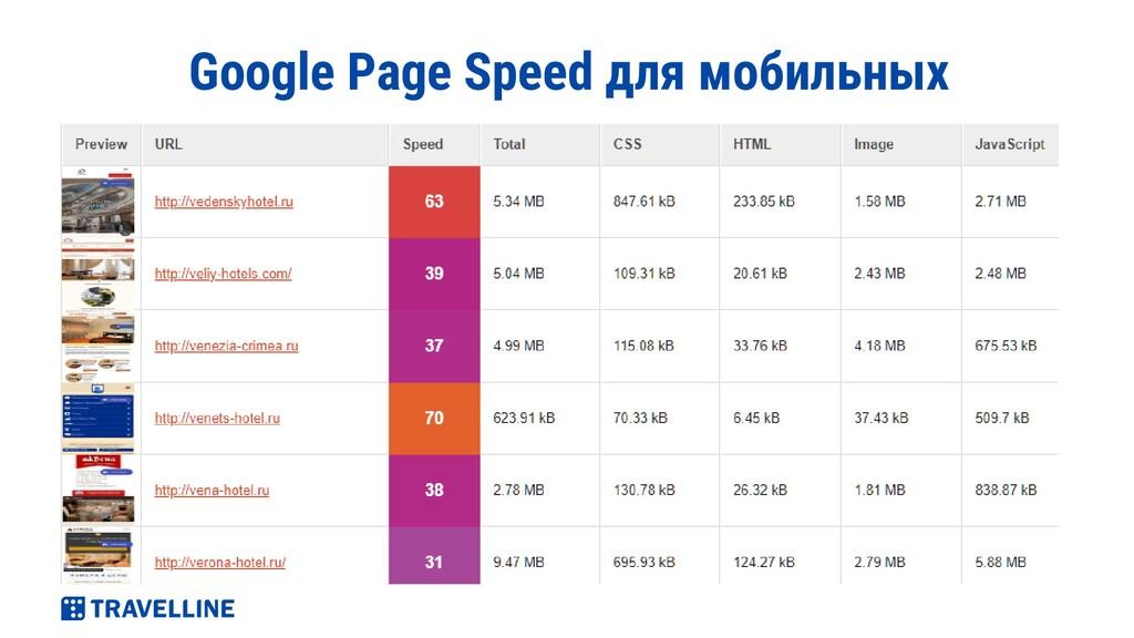 Google Page Speed для мобильных