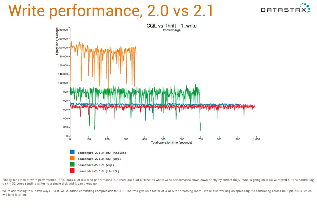 Write performance, 2.0 vs 2.1 Finally, let's lo...