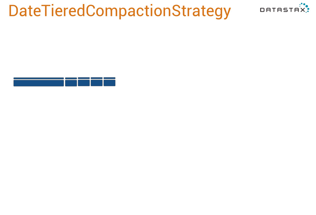 DateTieredCompactionStrategy