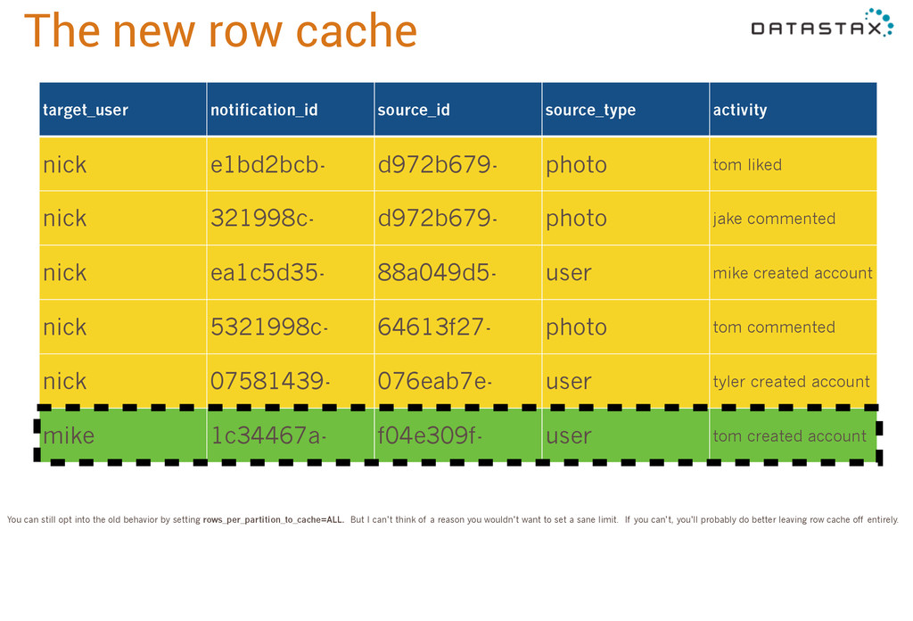 The new row cache target_user notification_id s...