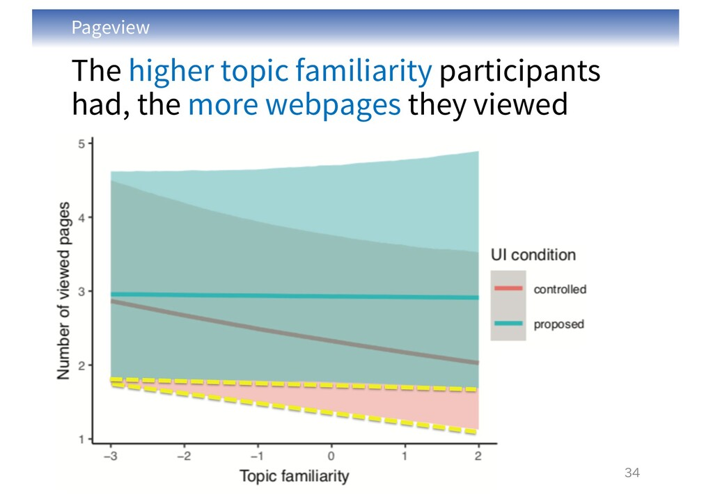Pageview The higher topic familiarity participa...