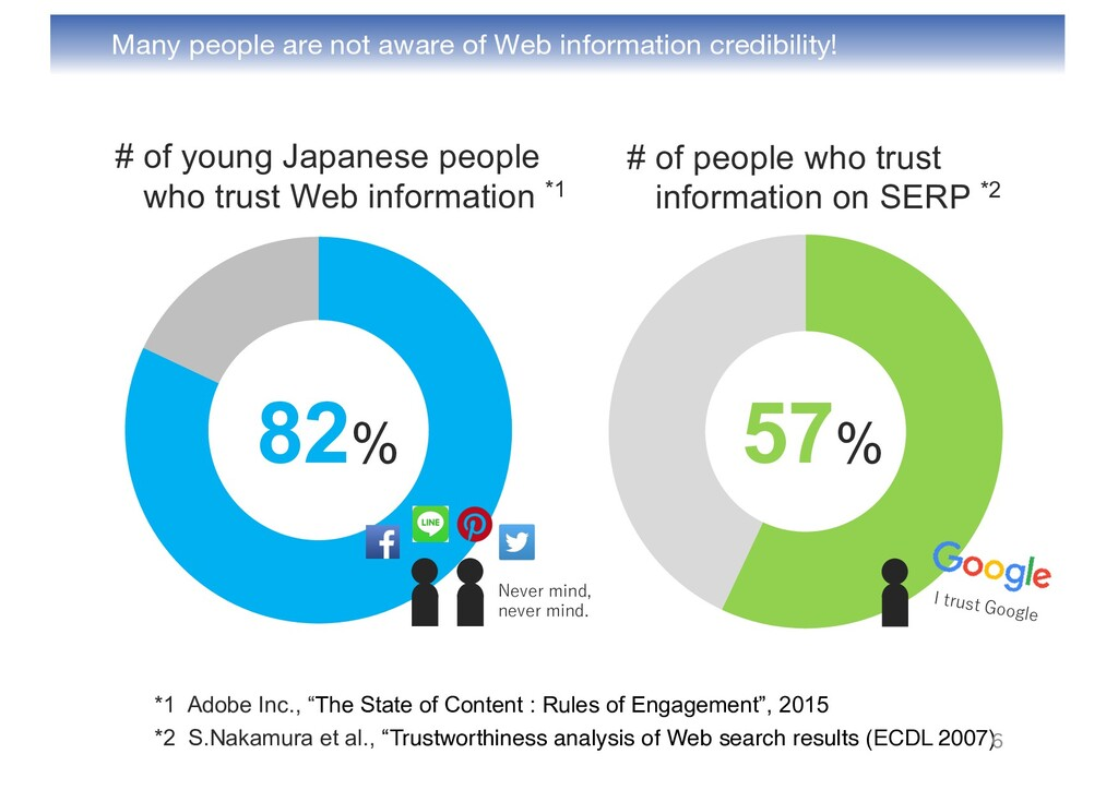 57% Many people are not aware of Web informatio...