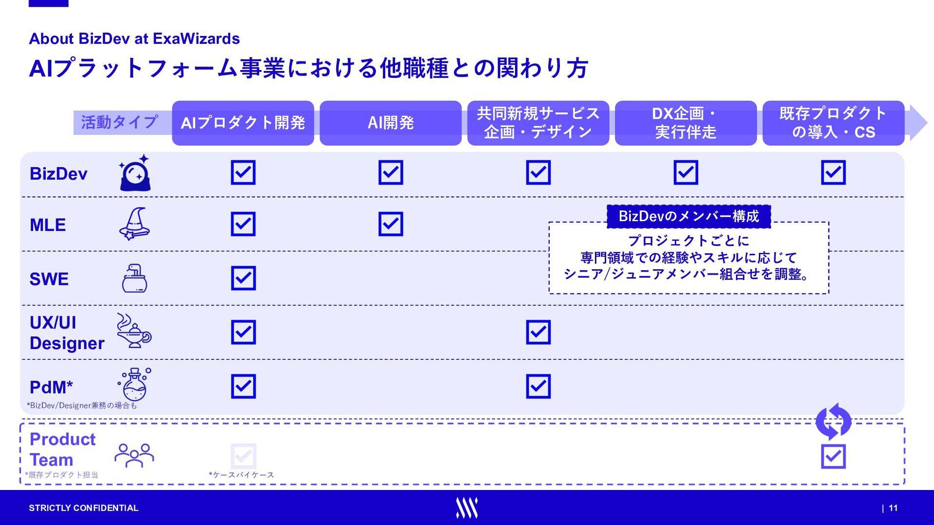 STRICTLY CONFIDENTIAL | 11 活動タイプ AIプラットフォーム事業にお...