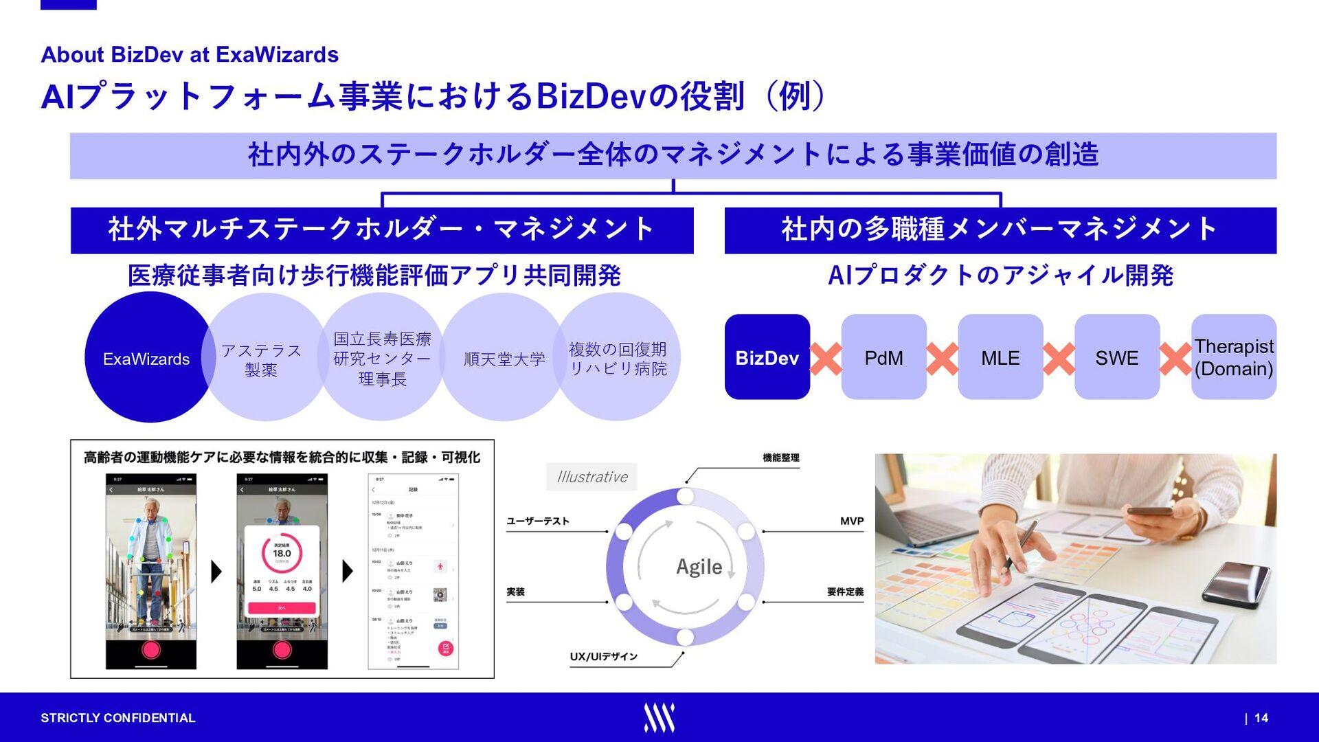 STRICTLY CONFIDENTIAL | 14 AIプラットフォーム事業におけるBizD...